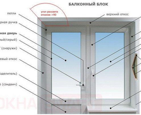 Конструкція балконного вікна