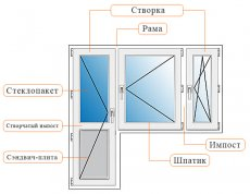 Як вікна пастіковие розрахувати