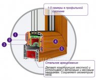 Вікна ПВХ технічні характеристики